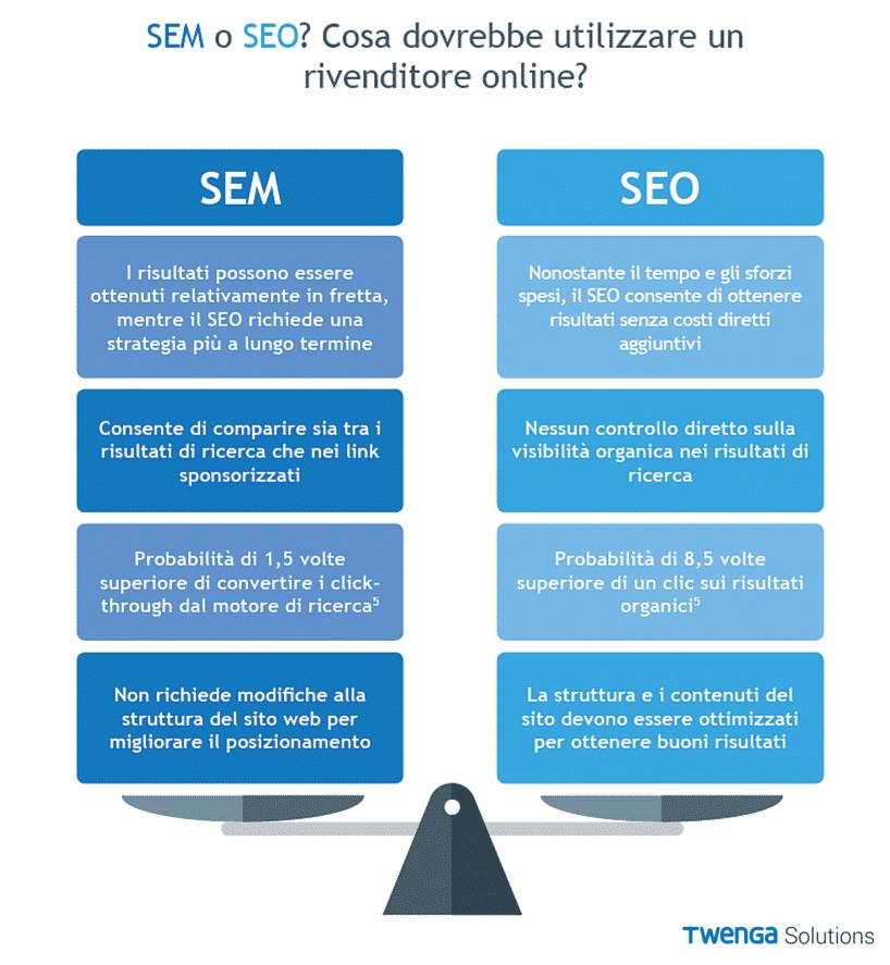 seo-sem-ecommerce-strategia-clienti