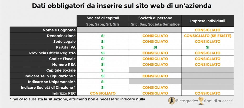 dati_obbligatori_siti_web-1024x457