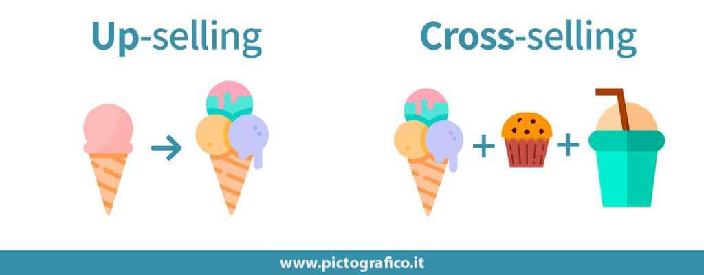 cross-sell-vs-up-sell-marketing